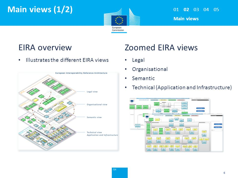 Click to edit Master title style Main views (1/2) 6 EIRA overview Illustrates the different EIRA views Zoomed EIRA views Legal Organisational Semantic