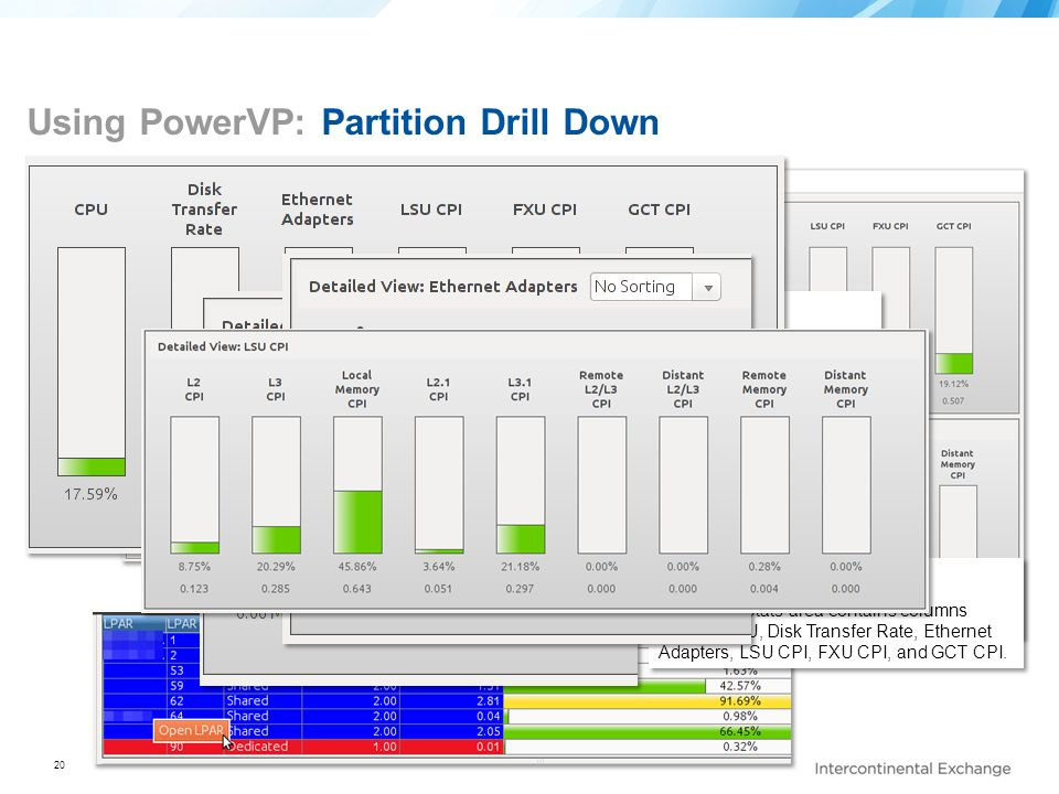 20 Using PowerVP: Partition Drill Down To get details for a partition, a Partition Level Agent has to be installed and running. After the PowerVP GUI