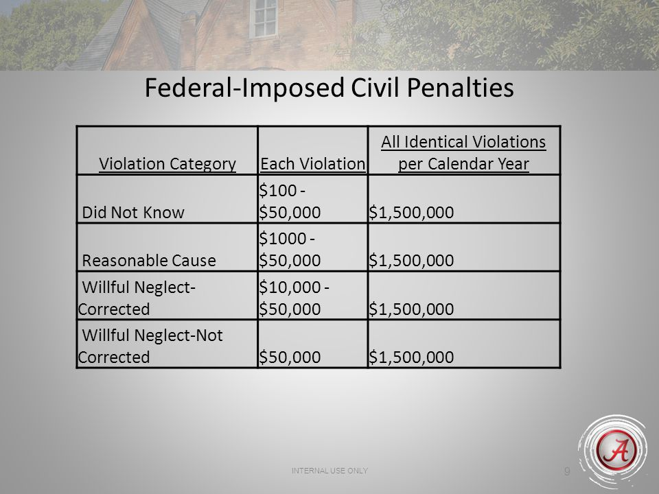 INTERNAL USE ONLY 9 Federal-Imposed Civil Penalties Violation CategoryEach Violation All Identical Violations per Calendar Year Did Not Know $100 - $5