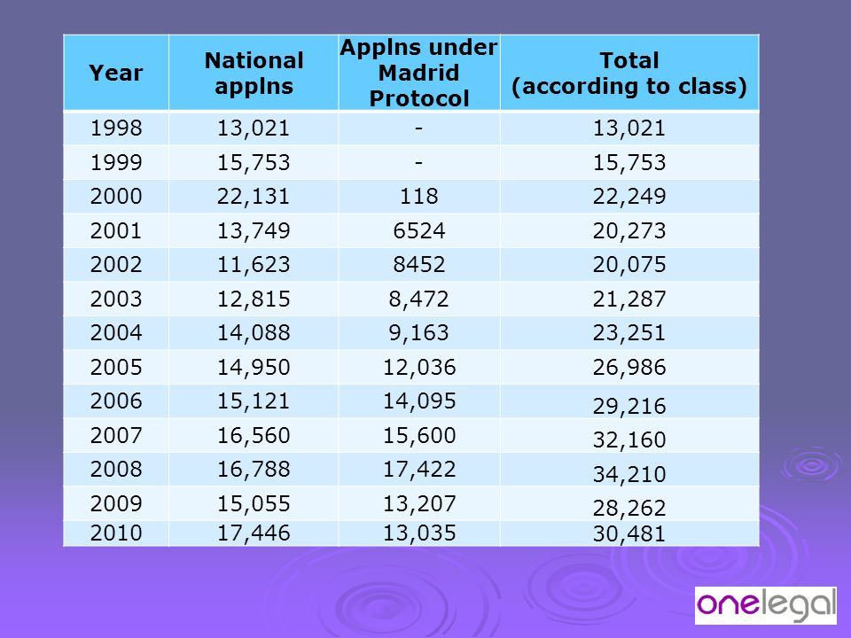 Year National applns Applns under Madrid Protocol Total (according to class) 199813,021- 199915,753- 200022,13111822,249 200113,749652420,273 200211,6