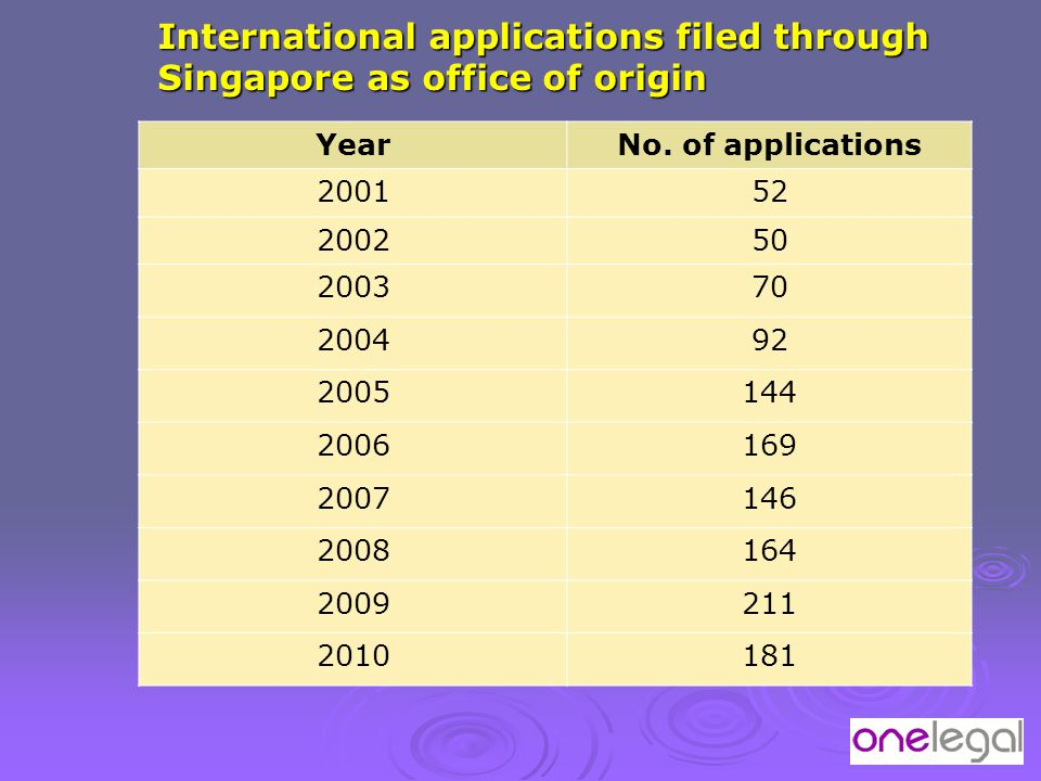 International applications filed through Singapore as office of origin YearNo. of applications 200152 200250 200370 200492 2005144 2006169 2007146 200