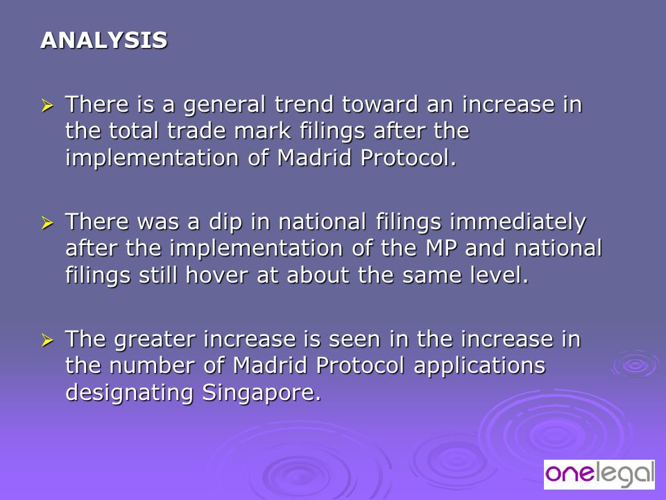 ANALYSIS  There is a general trend toward an increase in the total trade mark filings after the implementation of Madrid Protocol.  There was a dip