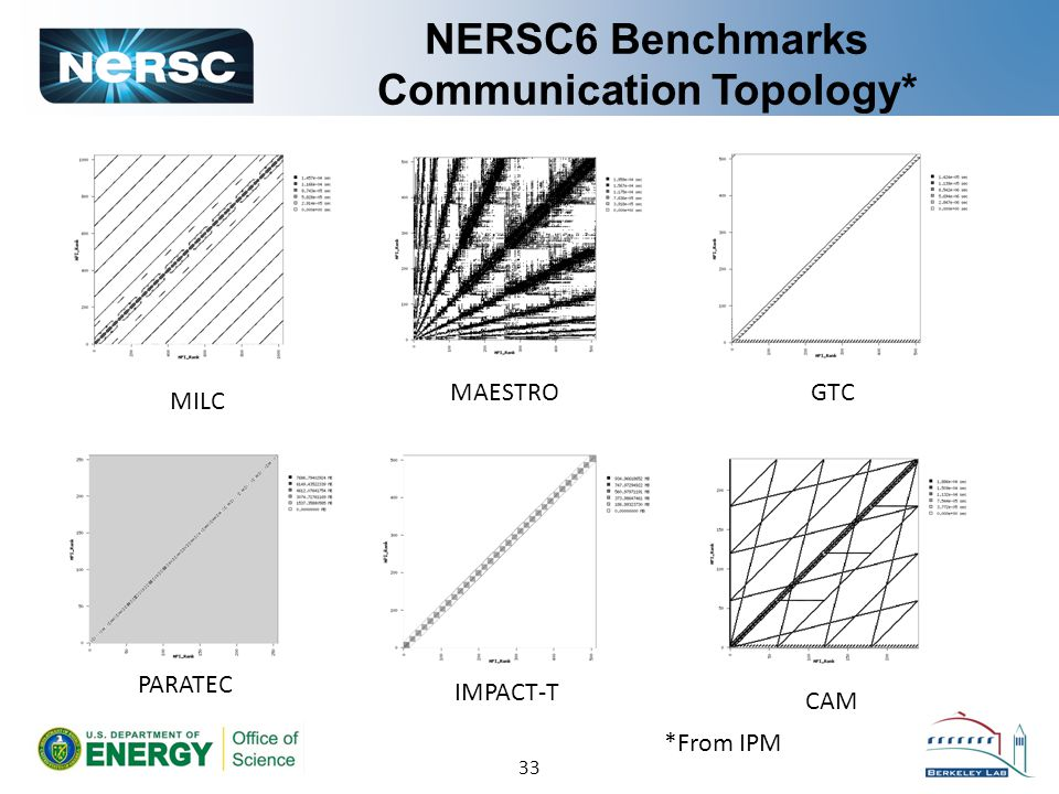 NERSC6 Benchmarks Communication Topology* MILC PARATEC IMPACT-T CAM MAESTROGTC 33 *From IPM