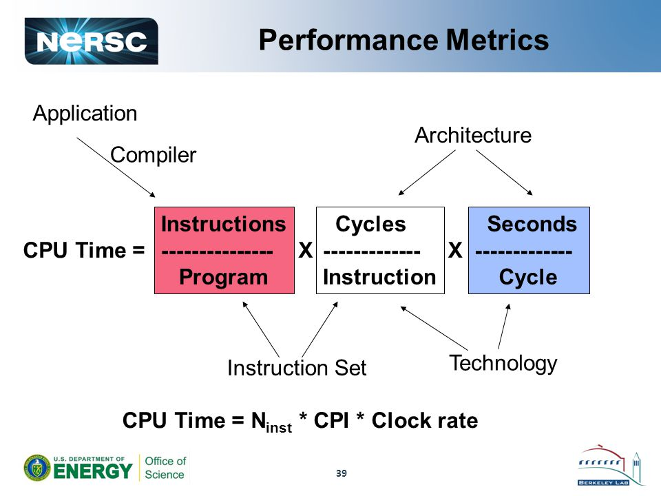 39 Performance Metrics CPU Time = N inst * CPI * Clock rate Application Compiler CPU Time = Instructions --------------- Program Cycles ------------- Instruction Seconds ------------- Cycle XX Instruction Set Architecture Technology