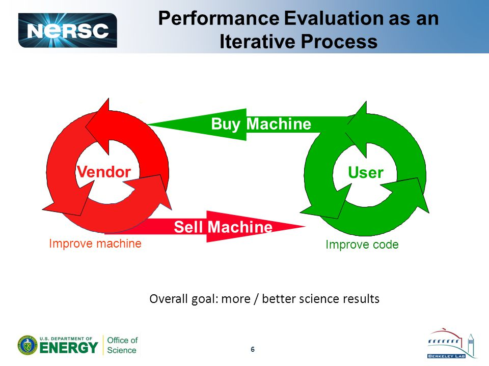 6 Performance Evaluation as an Iterative Process Sell Machine Vendor User Buy Machine Improve machine Improve code Overall goal: more / better science results
