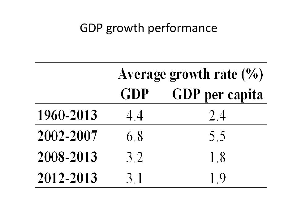 GDP growth performance