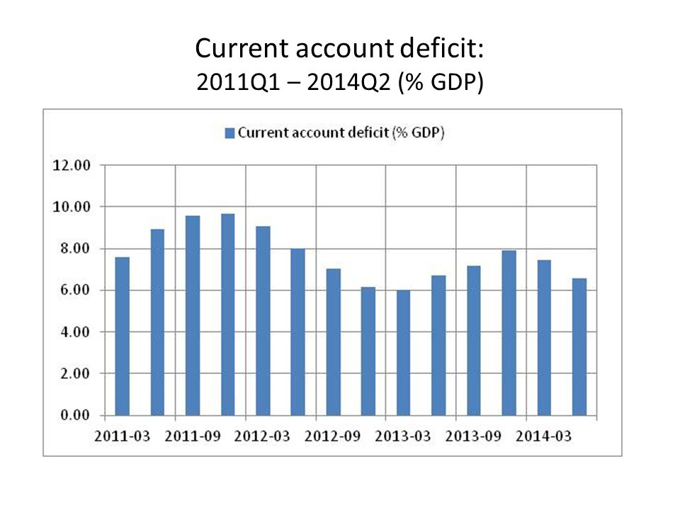 Current account deficit: 2011Q1 – 2014Q2 (% GDP)