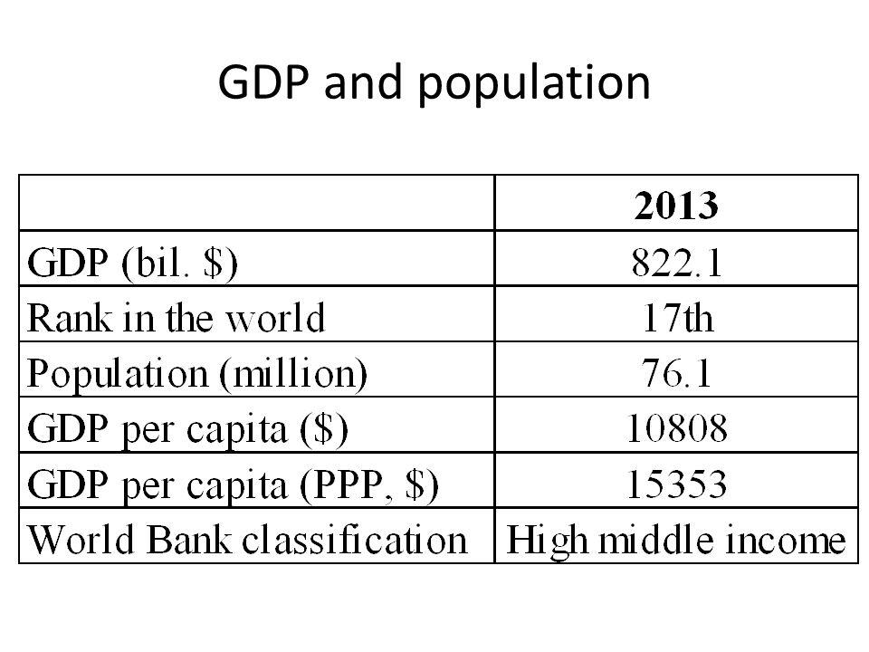 GDP growth performance