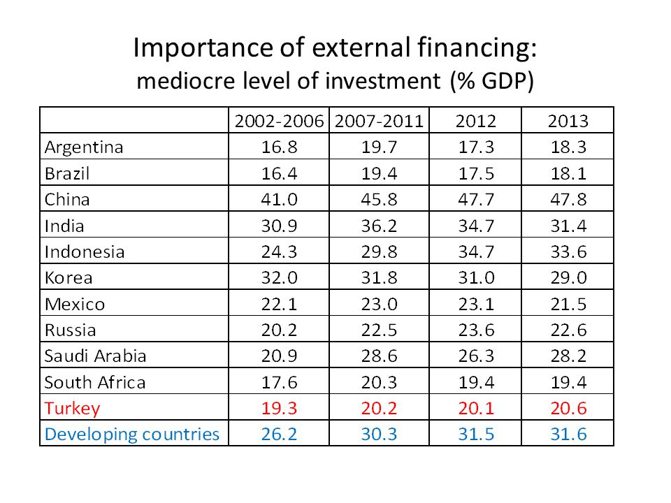 Importance of external financing: mediocre level of investment (% GDP)