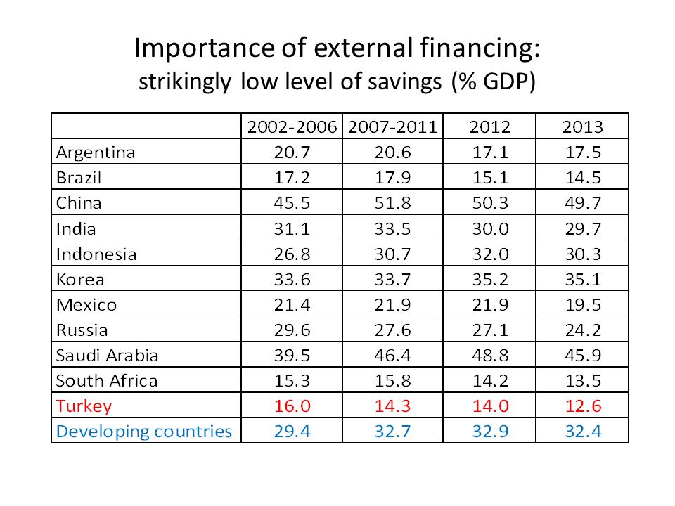 Importance of external financing: strikingly low level of savings (% GDP)