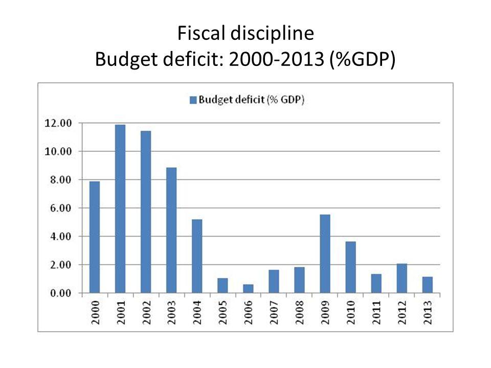 Fiscal discipline Public debt: 2001Q1-2014Q2 (%GDP)