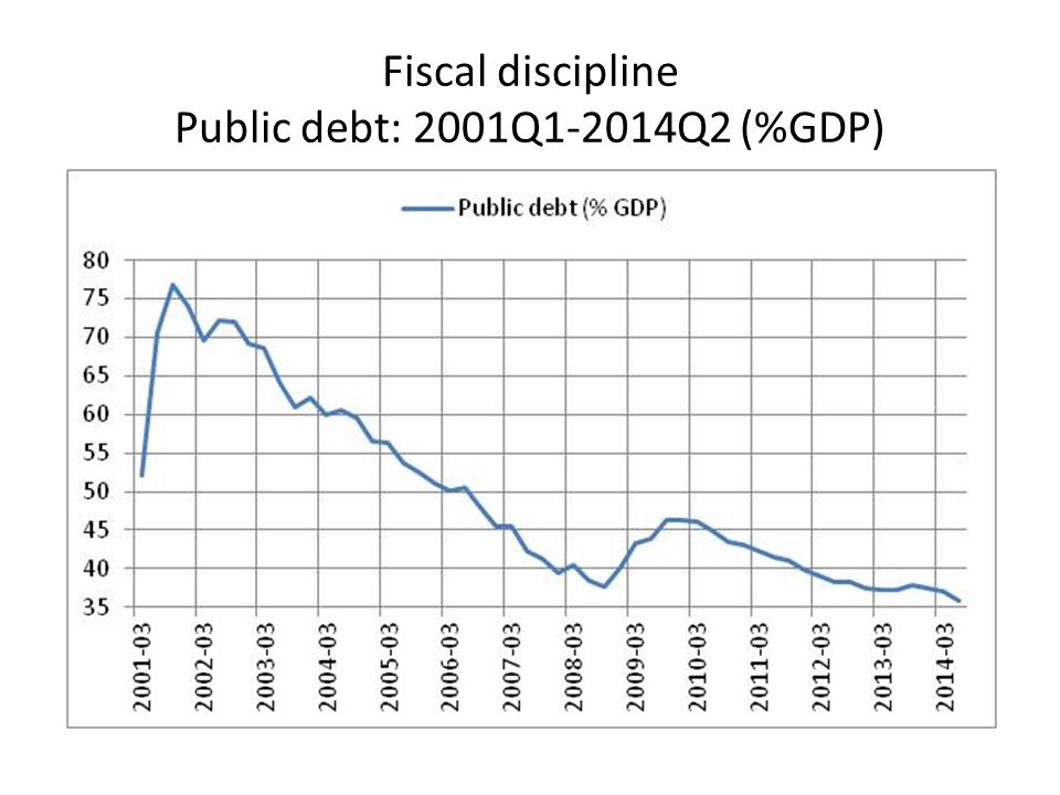 Importance of external financing: high savings-investment gap (current account deficit)
