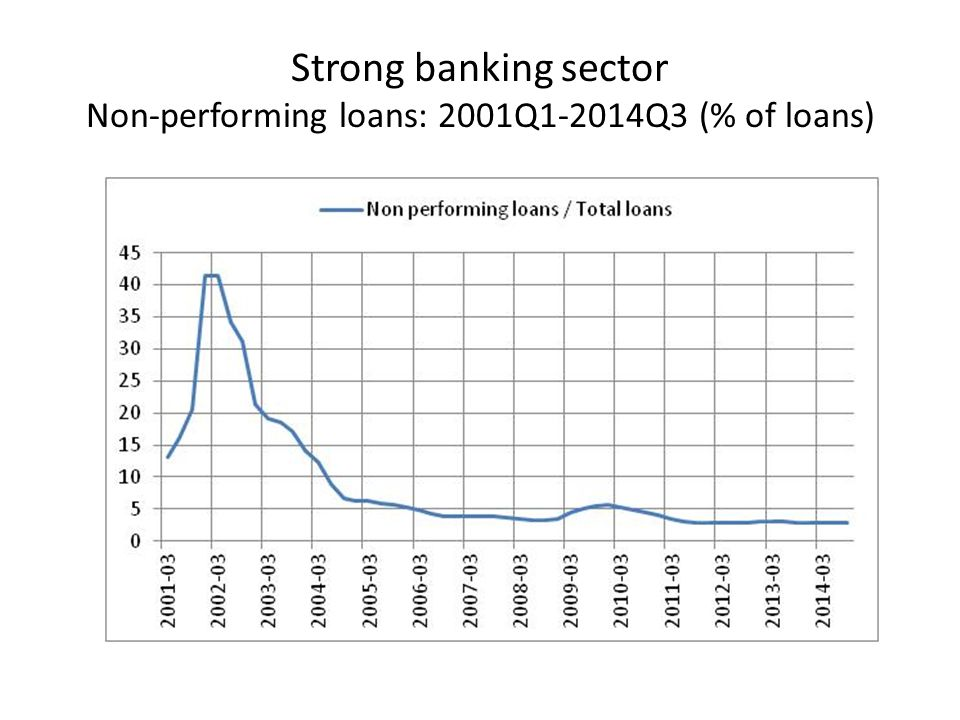 Strong banking sector Non-performing loans: 2001Q1-2014Q3 (% of loans)