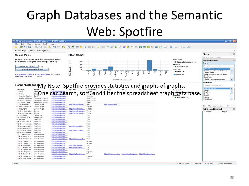 Graph Databases and the Semantic Web: Spotfire 30 My Note: Spotfire provides statistics and graphs of graphs.
