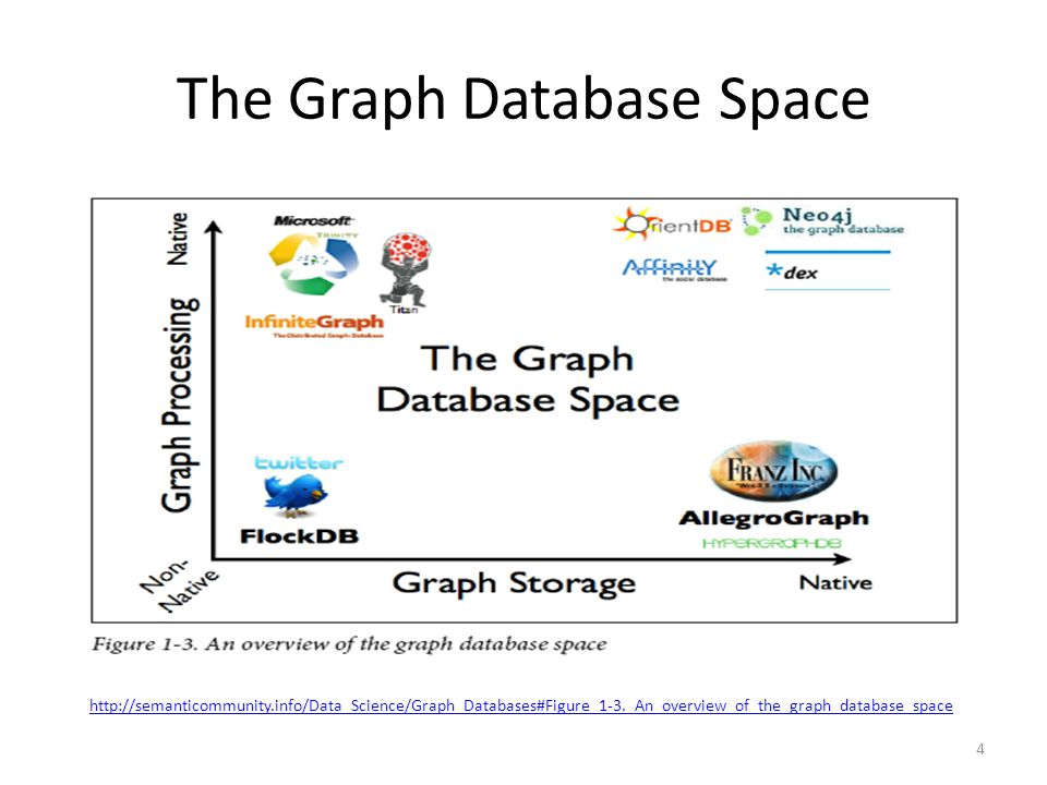 The Graph Database Space 4 http://semanticommunity.info/Data_Science/Graph_Databases#Figure_1-3._An_overview_of_the_graph_database_space