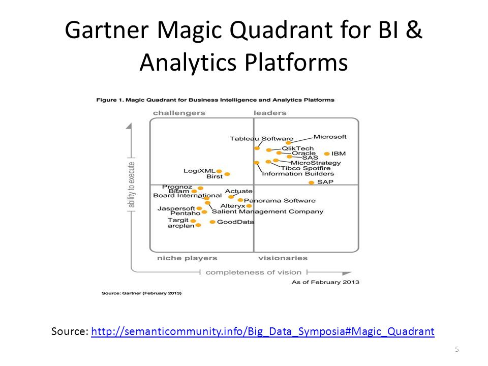 Gartner Magic Quadrant for BI & Analytics Platforms 5 Source: http://semanticommunity.info/Big_Data_Symposia#Magic_Quadranthttp://semanticommunity.info/Big_Data_Symposia#Magic_Quadrant