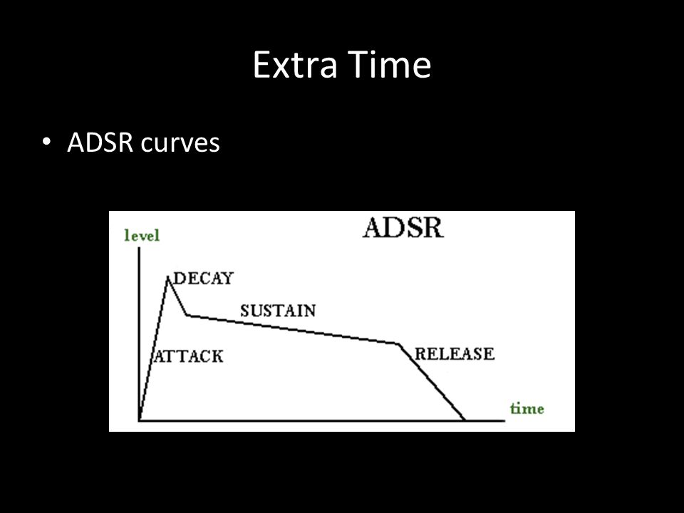Extra Time ADSR curves