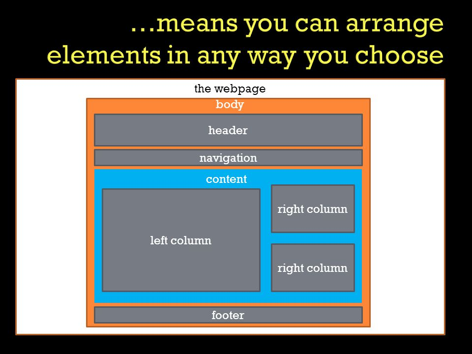 header body navigation footer the webpage right column left column right column content