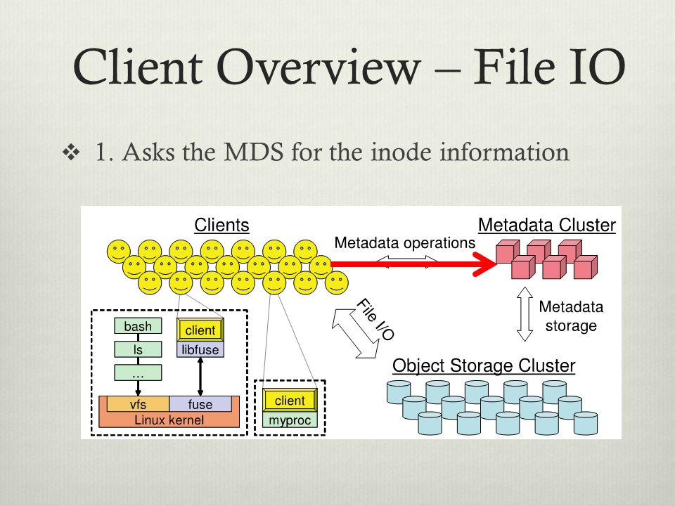 Client Overview – File IO  1. Asks the MDS for the inode information