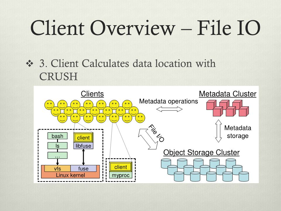 Client Overview – File IO  3. Client Calculates data location with CRUSH