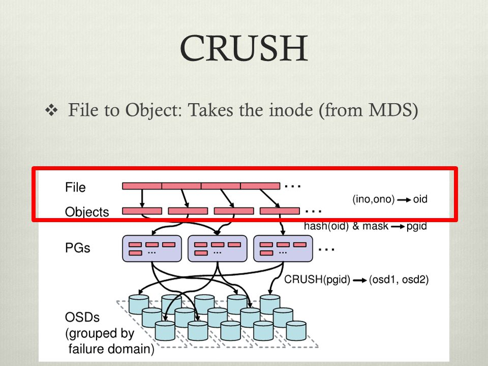 CRUSH  File to Object: Takes the inode (from MDS)