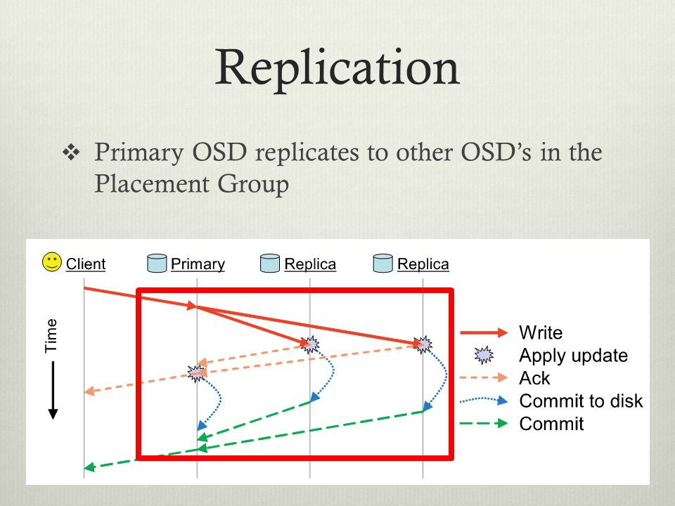 Replication  Primary OSD replicates to other OSD's in the Placement Group