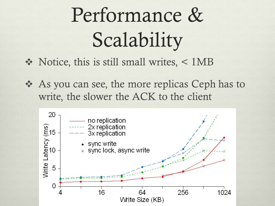 Performance & Scalability  Notice, this is still small writes, < 1MB  As you can see, the more replicas Ceph has to write, the slower the ACK to the