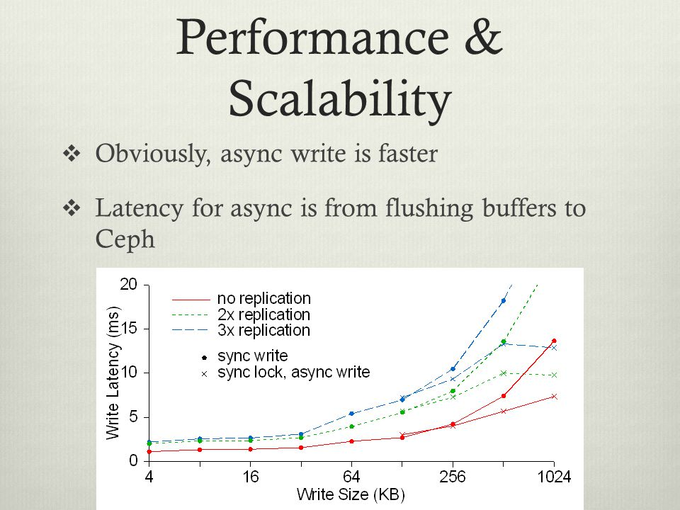 Performance & Scalability  Obviously, async write is faster  Latency for async is from flushing buffers to Ceph