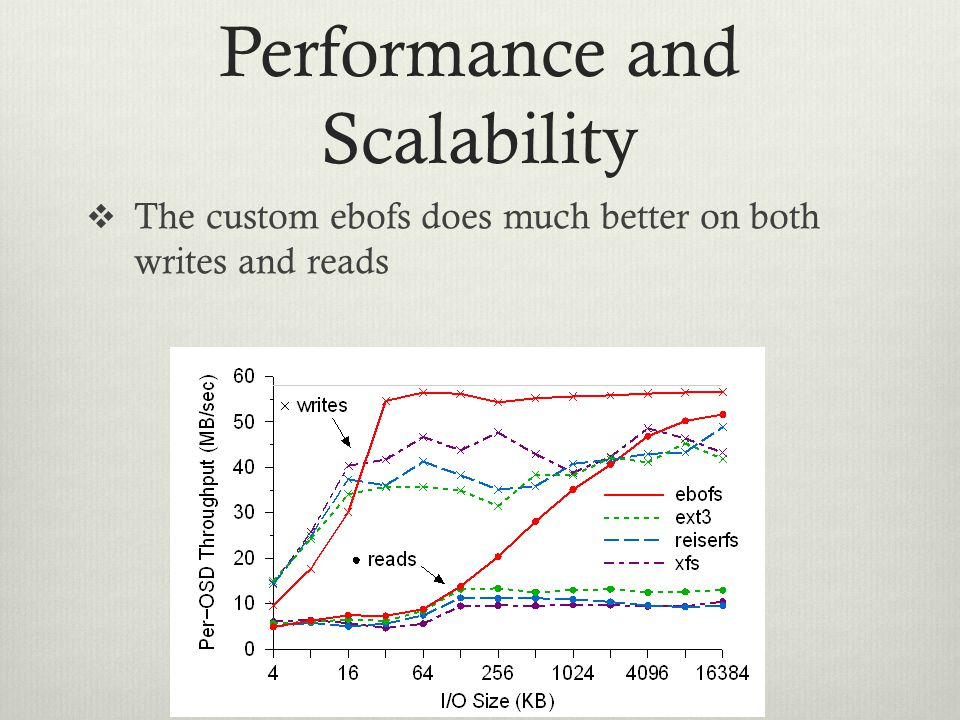 Performance and Scalability  The custom ebofs does much better on both writes and reads
