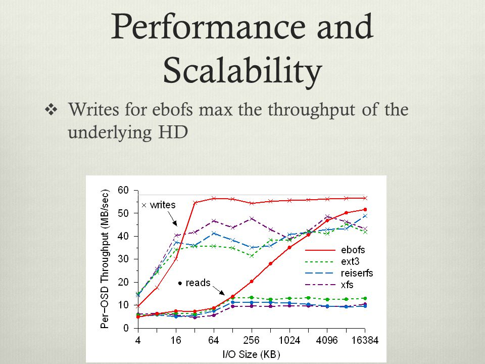 Performance and Scalability  Writes for ebofs max the throughput of the underlying HD