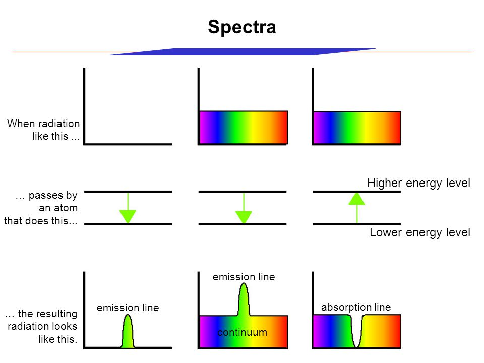 Spectra When radiation like this... … passes by an atom that does this...