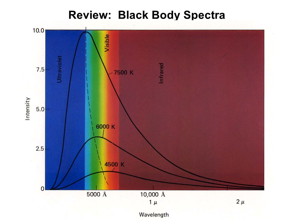 Review: Black Body Spectra