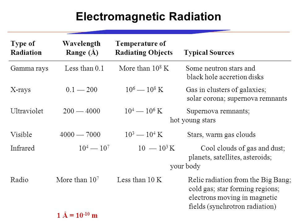 Electromagnetic Radiation Type of Wavelength Temperature of Radiation Range (Å) Radiating Objects Typical Sources Gamma rays Less than 0.1 More than 10 8 K Some neutron stars and black hole accretion disks X-rays 0.1 — 200 10 6 — 10 8 K Gas in clusters of galaxies; solar corona; supernova remnants Ultraviolet 200 — 4000 10 4 — 10 6 K Supernova remnants; hot young stars Visible 4000 — 7000 10 3 — 10 4 K Stars, warm gas clouds Infrared 10 4 — 10 7 10 — 10 3 K Cool clouds of gas and dust; planets, satellites, asteroids; your body Radio More than 10 7 Less than 10 K Relic radiation from the Big Bang; cold gas; star forming regions; electrons moving in magnetic fields (synchrotron radiation) 1 Å = 10 -10 m