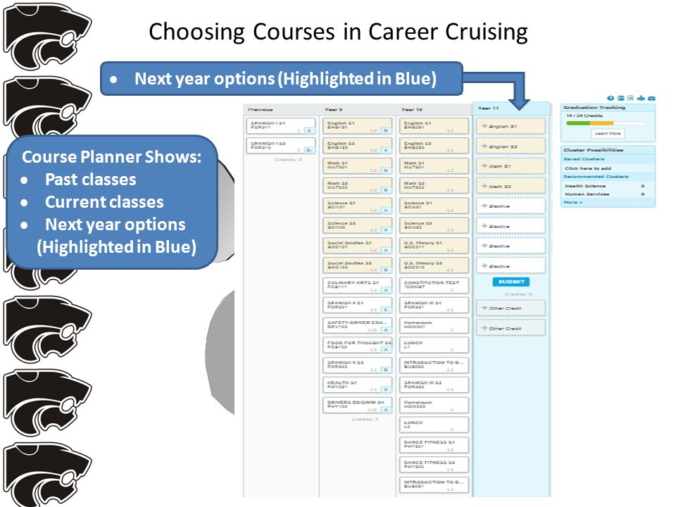 Choosing Courses in Career Cruising Course Planner Shows:  Past classes  Current classes  Next year options (Highlighted in Blue)  Next year options (Highlighted in Blue)