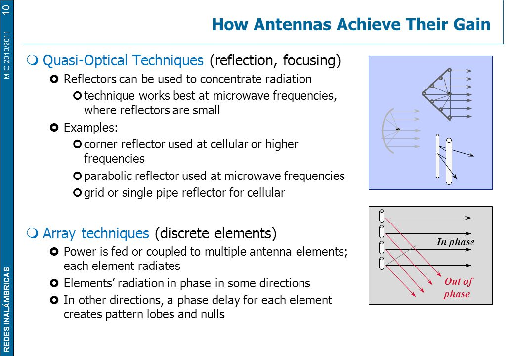 REDES INALÁMBRICAS MIC 2010/2011 How Antennas Achieve Their Gain  Quasi-Optical Techniques (reflection, focusing)  Reflectors can be used to concent