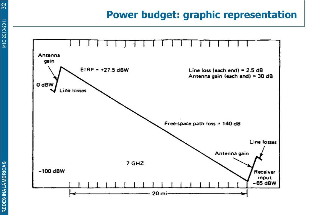 REDES INALÁMBRICAS MIC 2010/2011 Power budget: graphic representation 32
