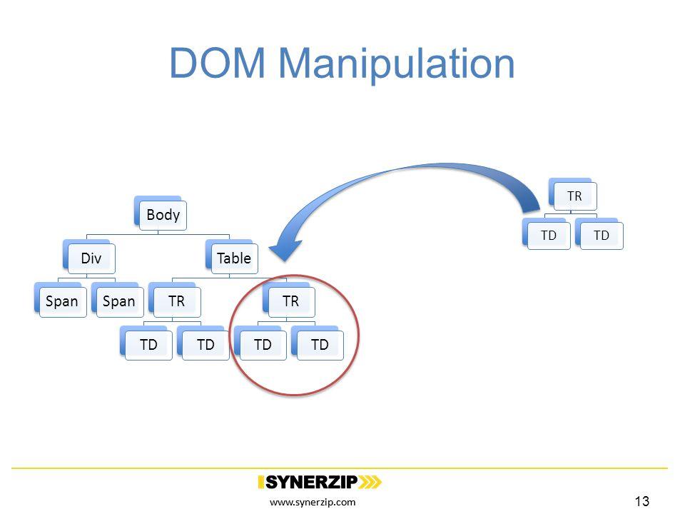 www.synerzip.com DOM Manipulation BodyDivSpan TableTRTD TRTD TRTD 13