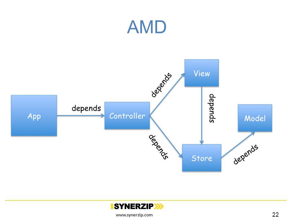 www.synerzip.com AMD 22