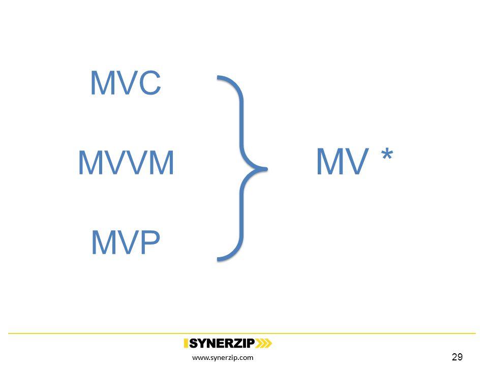 www.synerzip.com MVC MVVM MVP MV * 29