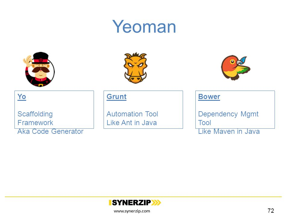 www.synerzip.com Yeoman Yo Scaffolding Framework Aka Code Generator Grunt Automation Tool Like Ant in Java Bower Dependency Mgmt Tool Like Maven in Java 72