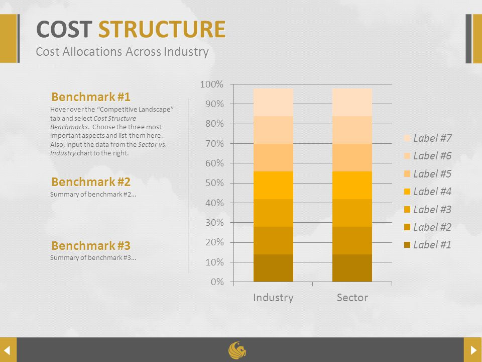 COMPANYNAME Benchmark #2 Summary of benchmark #2… Benchmark #3 Summary of benchmark #3… COST STRUCTURE Cost Allocations Across Industry Benchmark #1 Hover over the Competitive Landscape tab and select Cost Structure Benchmarks.