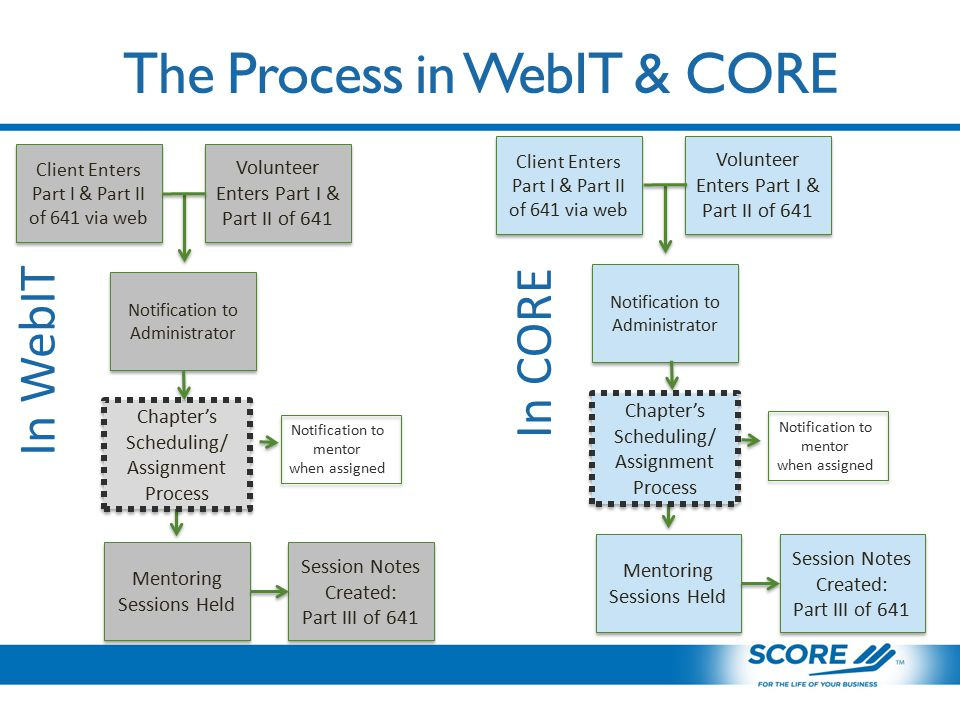 The Process in WebIT & CORE Mentoring Sessions Held Session Notes Created: Part III of 641 Session Notes Created: Part III of 641 Mentoring Sessions Held Session Notes Created: Part III of 641 Session Notes Created: Part III of 641 In WebIT In CORE Chapter's Scheduling/ Assignment Process Chapter's Scheduling/ Assignment Process Notification to Administrator Volunteer Enters Part I & Part II of 641 Client Enters Part I & Part II of 641 via web Notification to Administrator Volunteer Enters Part I & Part II of 641 Client Enters Part I & Part II of 641 via web Chapter's Scheduling/ Assignment Process Chapter's Scheduling/ Assignment Process Notification to mentor when assigned Notification to mentor when assigned