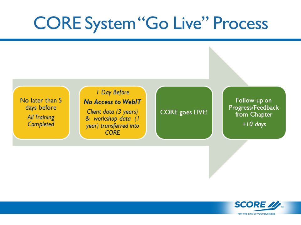 CORE System Go Live Process No later than 5 days before All Training Completed 1 Day Before No Access to WebIT Client data (3 years) & workshop data (1 year) transferred into CORE CORE goes LIVE.