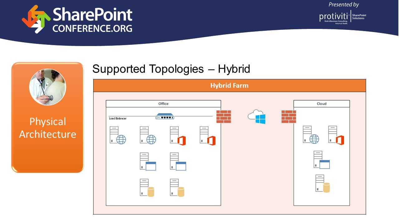 Physical Architecture Supported Topologies – Hybrid Hybrid Farm