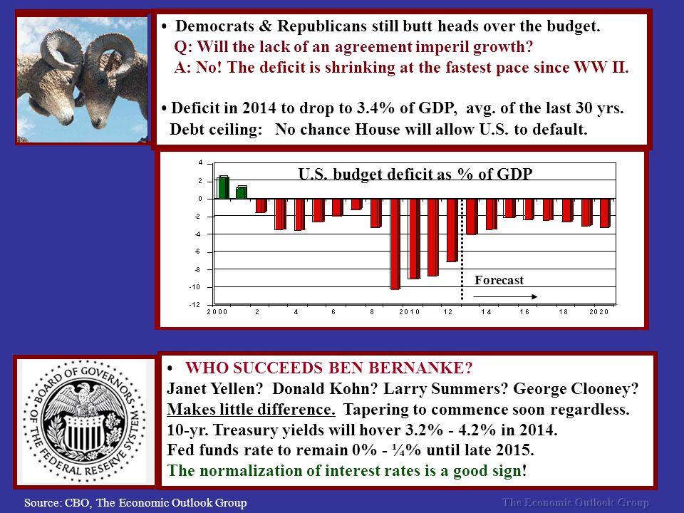 Democrats & Republicans still butt heads over the budget.