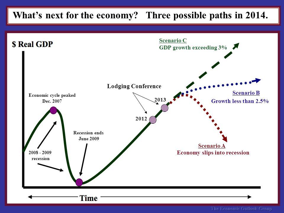 Scenario A Scenario B Scenario C GDP growth exceeding 3% Economy slips into recession Growth less than 2.5% Economic cycle peaked Dec.