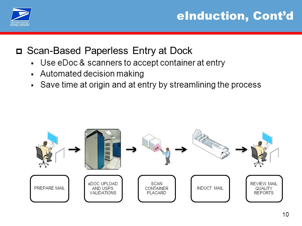 PREPARE MAIL eDOC UPLOAD AND USPS VALIDATIONS SCAN CONTAINER PLACARD INDUCT MAIL REVIEW MAIL QUALITY REPORTS eInduction, Cont'd  Scan-Based Paperless Entry at Dock  Use eDoc & scanners to accept container at entry  Automated decision making  Save time at origin and at entry by streamlining the process 10