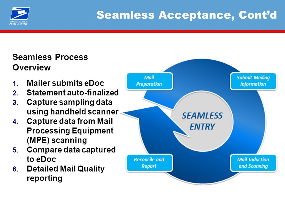 Seamless Acceptance, Cont'd Seamless Process Overview 1.