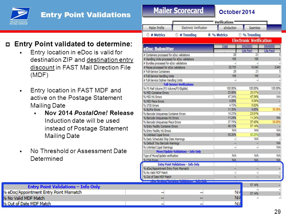  Entry Point validated to determine:  Entry location in eDoc is valid for destination ZIP and destination entry discount in FAST Mail Direction File (MDF)  Entry location in FAST MDF and active on the Postage Statement Mailing Date  Nov 2014 PostalOne.