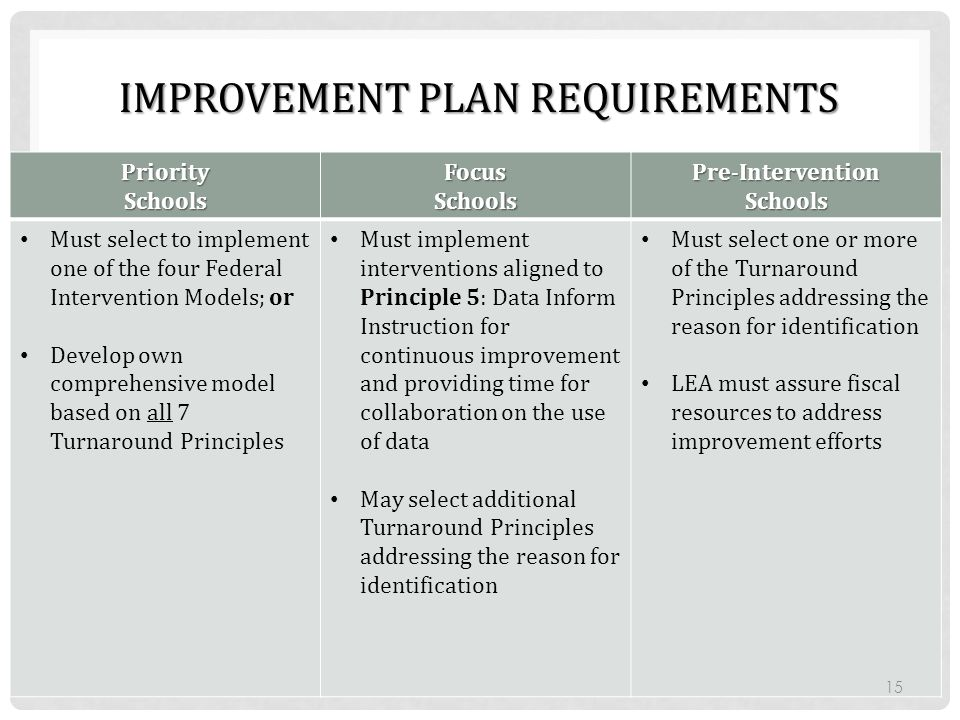 IMPROVEMENT PLAN REQUIREMENTS PrioritySchoolsFocusSchoolsPre-InterventionSchools Must select to implement one of the four Federal Intervention Models;